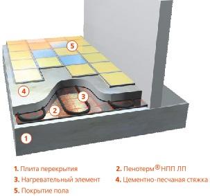 монтаж Пенотерма